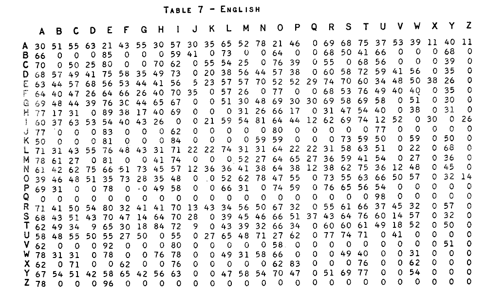 letter frequencies for cryptanalysis- codesfreqs.htm